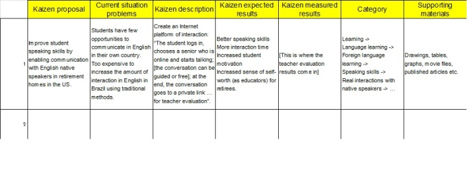 Kaizen (Change-into-Good) proposals format